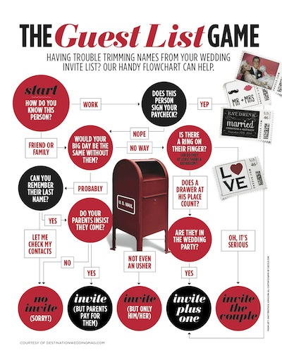 How To Choose Your Guest List An Inforgraphic Flow Chart