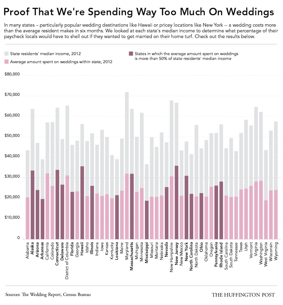 Pennsylvania Is One Of A Handful Of States Where A Wedding Costs