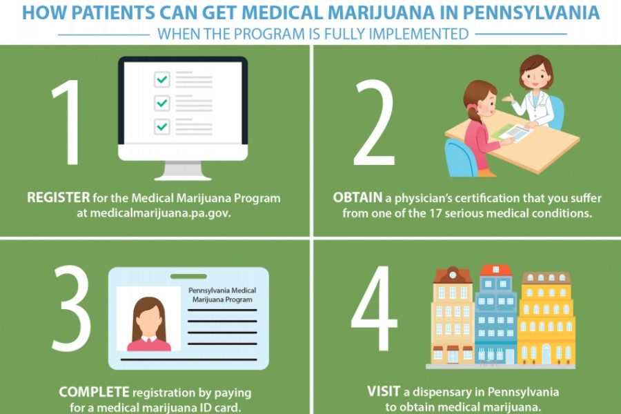 here s how to sign up for a pennsylvania medical marijuana card