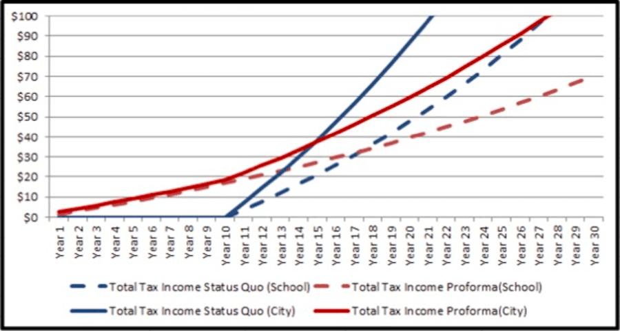 tax abatement impact revenue projections