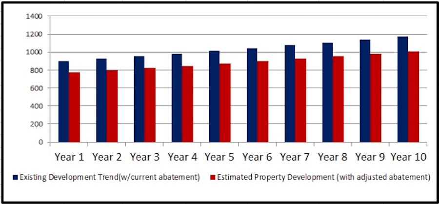 tax abatement impact $500k cap construction volume