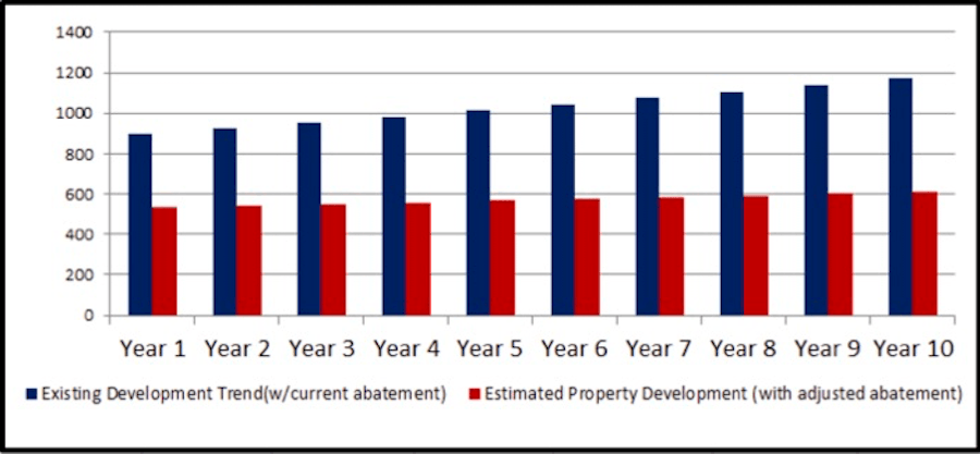 tax abatement impact construction volume chart