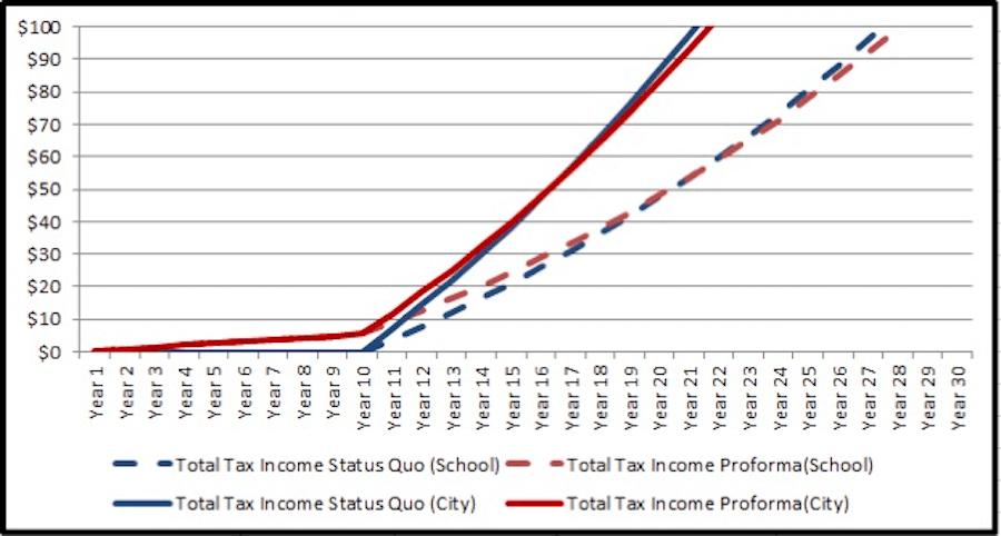 tax abatement impact $500k cap revenue