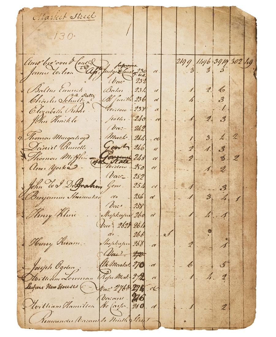 philadelphia census records