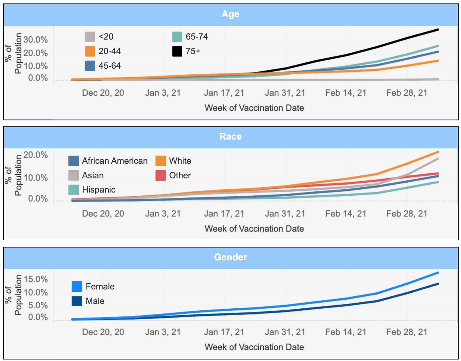 graphs illustrating philadelphia covid vaccine data