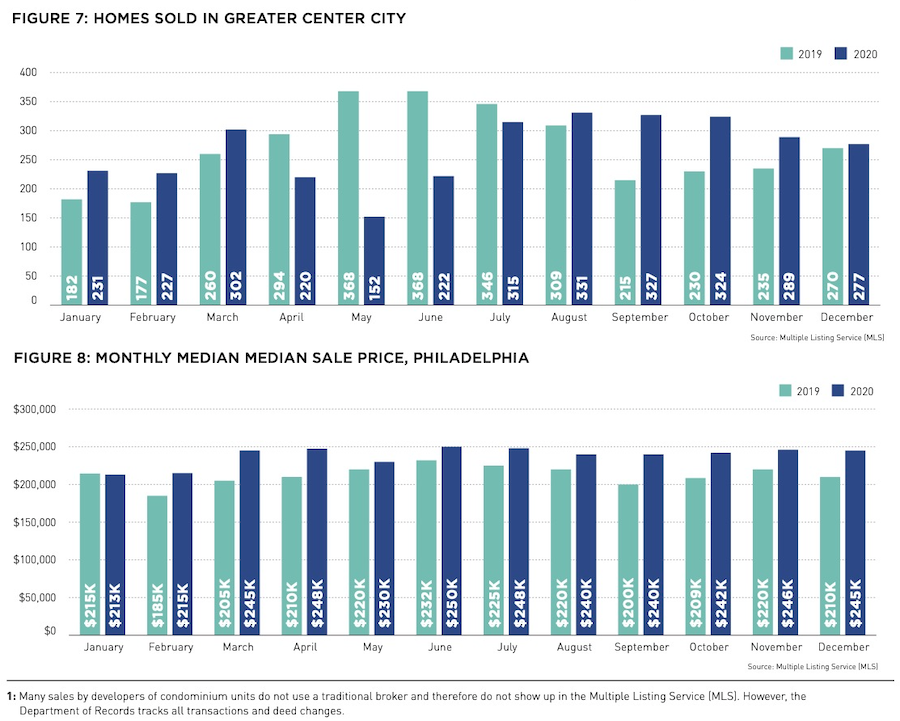 month-by-month sales and price data
